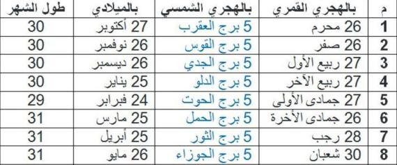 لهذا السبب تخلت السعودية عن التقويم الهجري واعتمدت الميلادي و